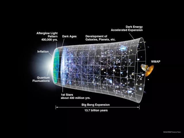 Questo grafico mostra una linea temporale dell'universo basata sulla teoria del Big Bang e sui modelli di inflazione.