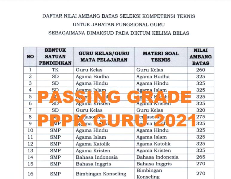 gambar passing grade pppk guru 2021