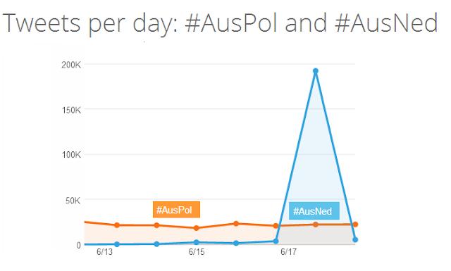 #auspol الهاش تاق الذي لا تستطيع استراليا العيش بدونه !