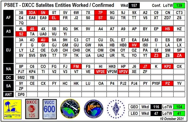 Statistic Satellites