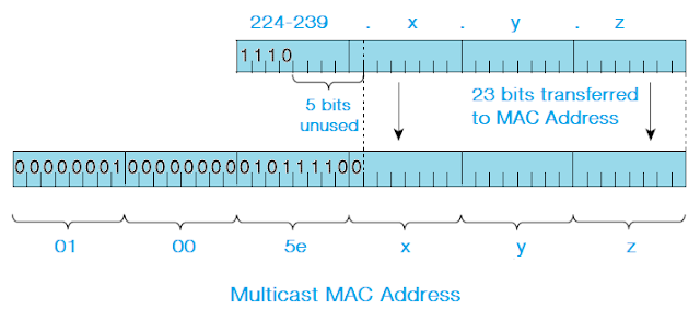 IPv4 Multicast Address Range, Multicast IP to MAC Translation
