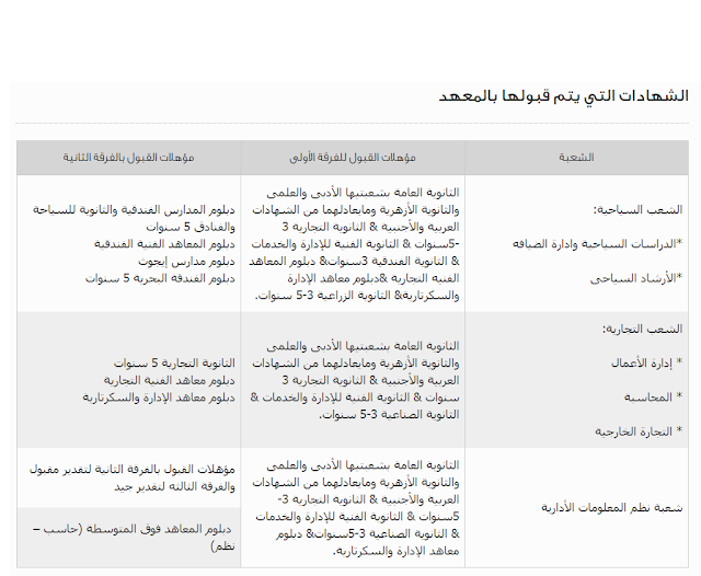 الشهادات التي يتم قبولها بالمعهد
