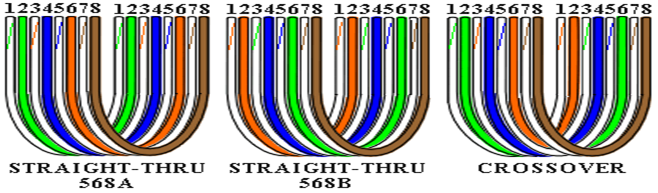 IT TIPS: TECHNICAL SPECIFICATIONS FOR TIAEIA 568A & 568B STANDARDS FOR CAT5e and CAT6 CABLE