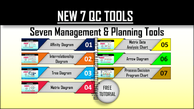 New 7 QC Tools | Seven Management and Planning Tools | PDF