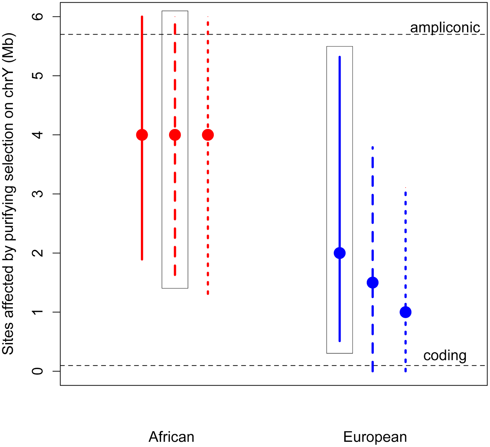 What Coding Is Affected By Natural Selection