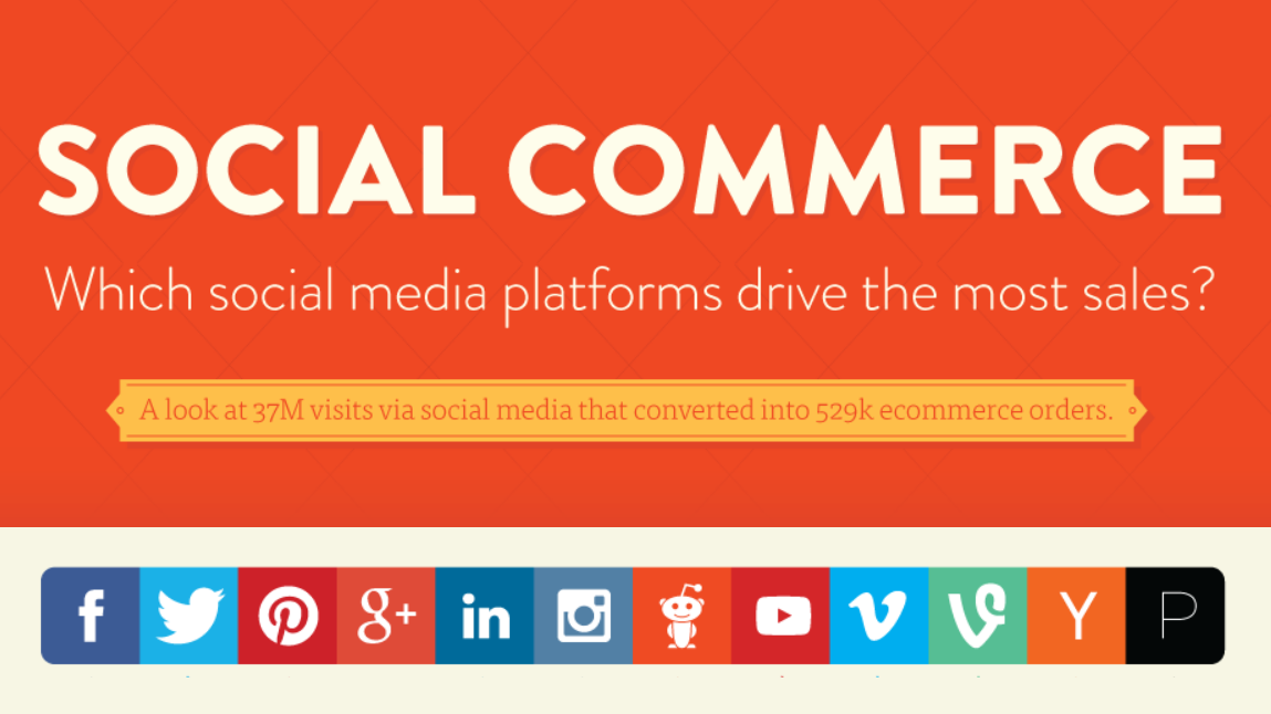 Social Commerce: Which Social Media Platforms Drive The Most Sales - infographic