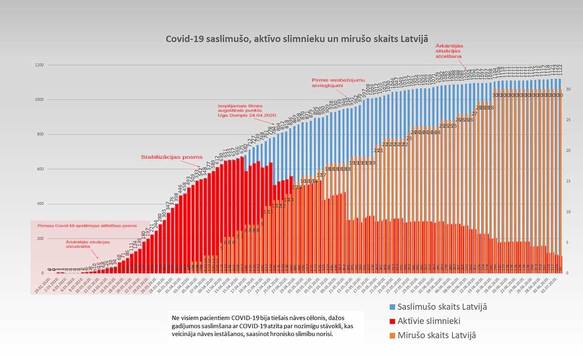 Grafiks ar Covid-19 saslimušo un mirušo skaitu valstī 03.07.2020.