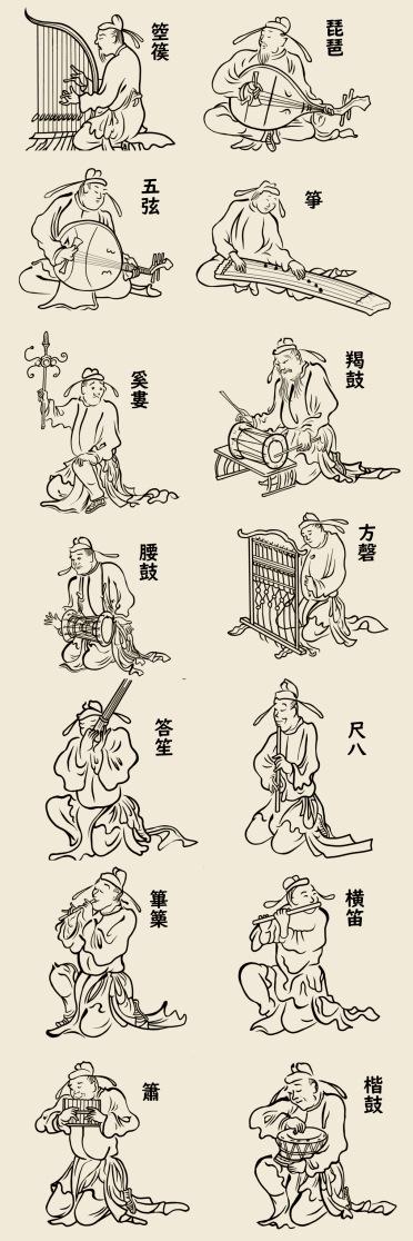 唐代の楽器を演奏する楽人を表した巻物 信西古楽図(儛図)