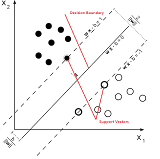 SVM making classification of training point set by decision line