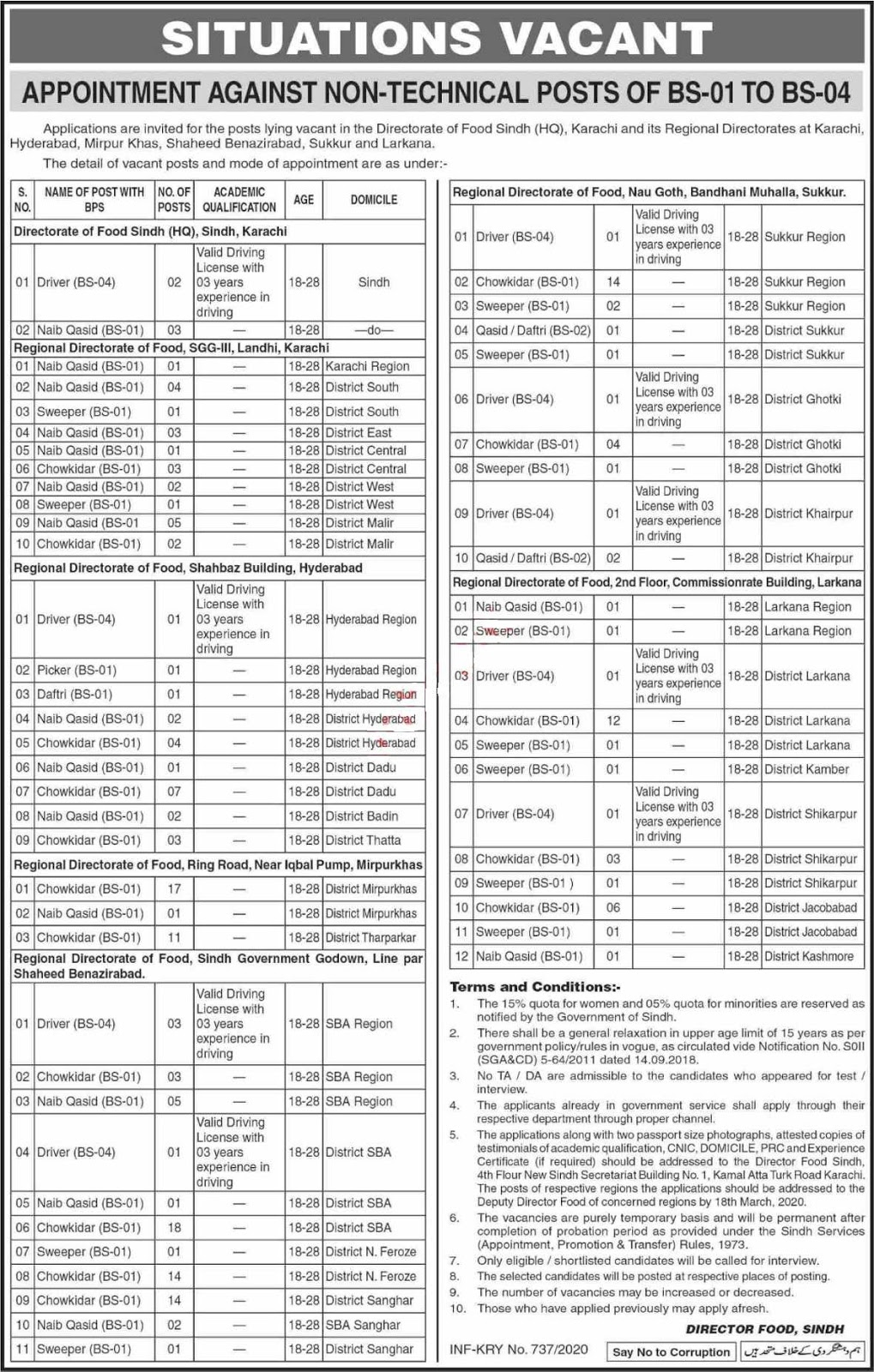 Directorate of Food Sindh Non Technical Staff Jobs 2020