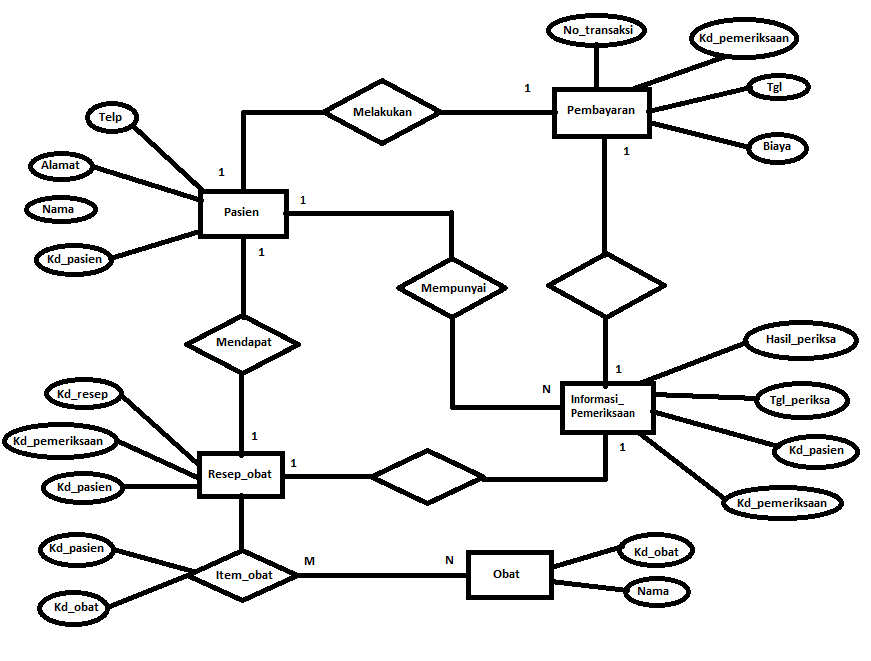 Entity Relationship Diagram Atau Erd Amalkan Ilmu Berbagi Untuk Semua