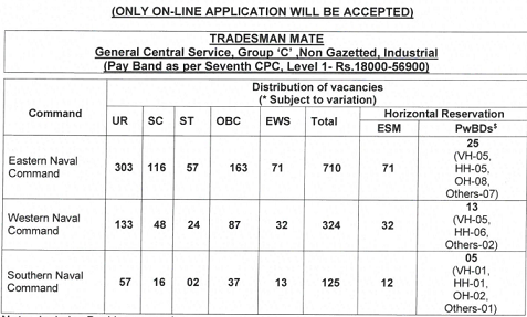 Indian Navy Recruitment 2021 for Tradesman Mate