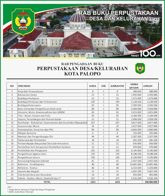 Contoh RAB Pengadaan Buku Desa Kabupaten Palopo Provinsi Sulawesi Selatan Paket 100 Juta
