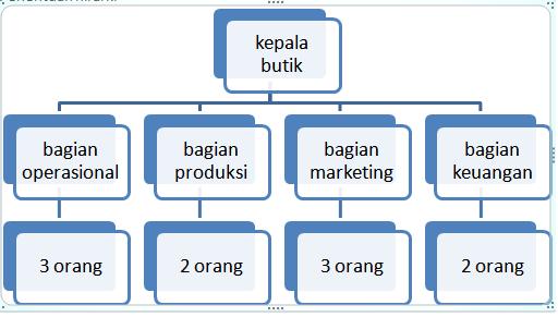 Rista Bella Struktur Organisasi