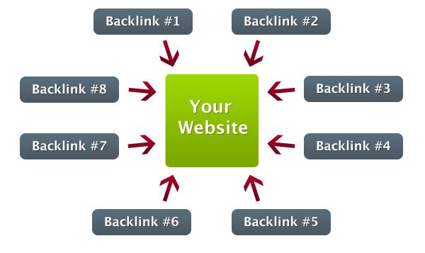 Backlink của công ty