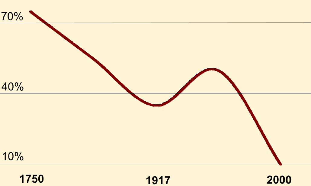 graph, slavery on the decline, business insider, percentage of slaves or serves in the world