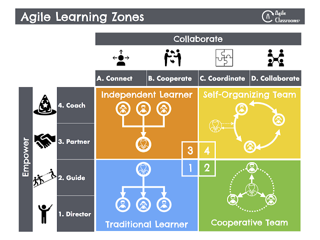 Cooperative Clusters Classroom Design Definition : Agile classrooms