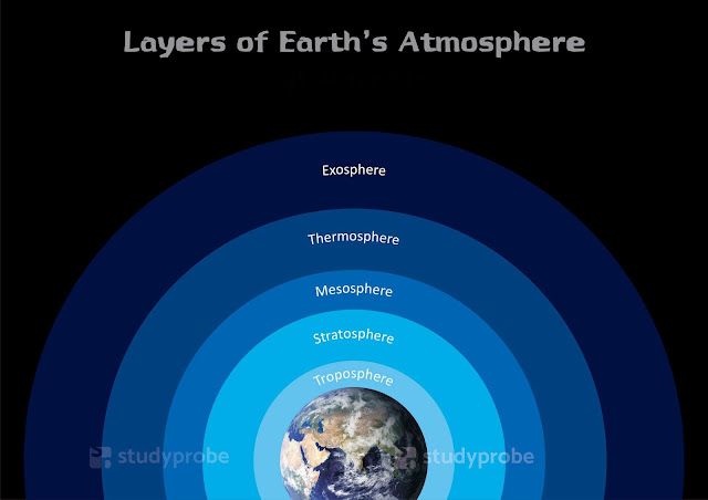 Layers_of_earth_atmosphere