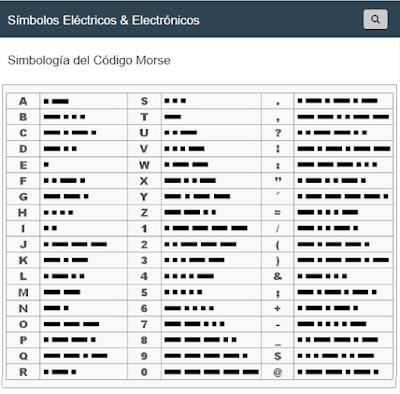 Simbología del Código Morse