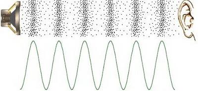 Frekuensi mendengar Manusia dan Batas Pendengaran Manusia