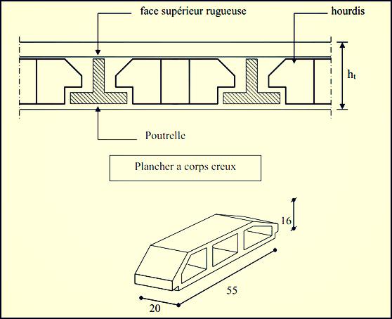 Etude des planchers hourdis (corps creux)