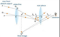 Explain the working of an  astronomical telescope using  refraction of light