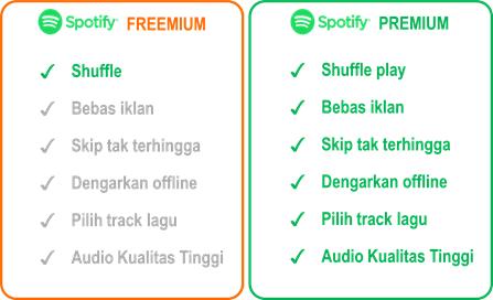 Temukan Cara Mengaktifkan Spotify Premium paling mudah