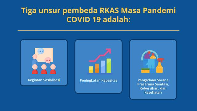 Rencana Kegiatan dan Anggaran Sekolah RKAS Masa Pandemi COVID 19