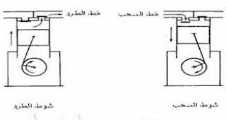 نظرية عمل الضاغط الترددي