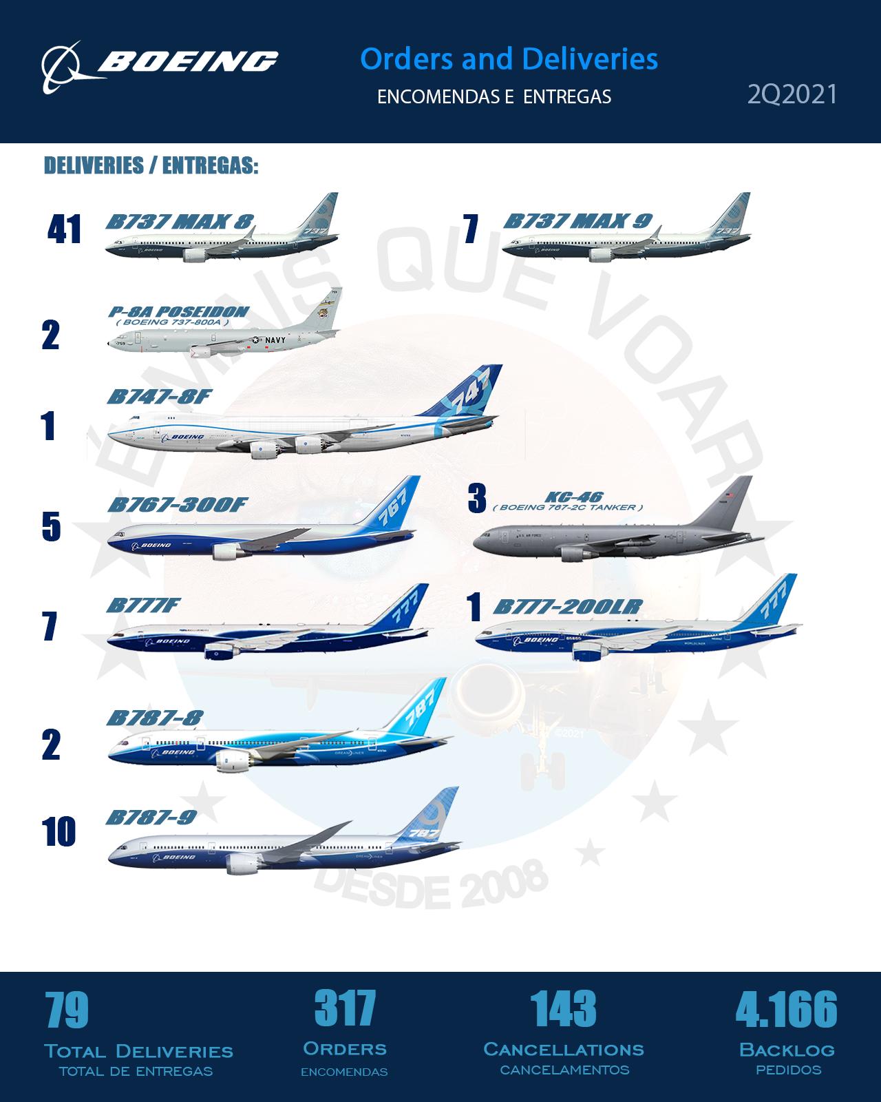 Boeing - entregas de aeronaves no Segundo Trimestre de 2021 (2T2021)