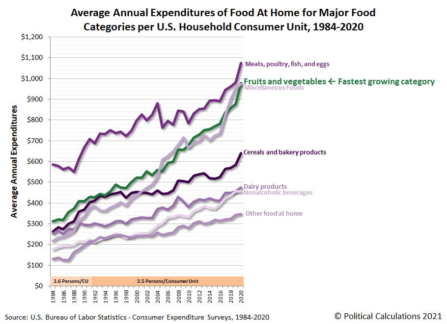 Average Annual Expenditures for Food at Home by Major Food Categories, 1984-2020