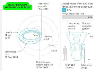 NASA Akan Luncurkan Probe Untuk Menyentuh Matahari