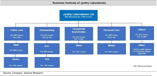 Business Verticals of Jyothy Laboratories Image