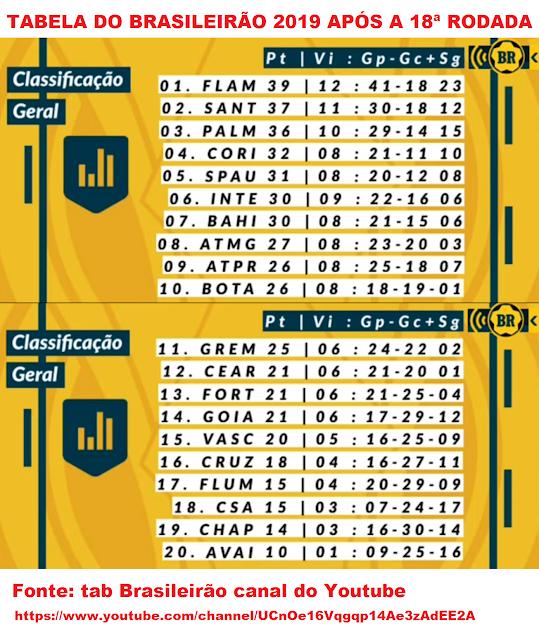 Tabela do Campeonato Brasileiro de Futebol Série A 2019 após a 18ª rodada