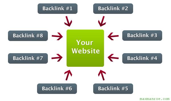 Strategi Dalam Membangun Backlinks Untuk Website / Blog