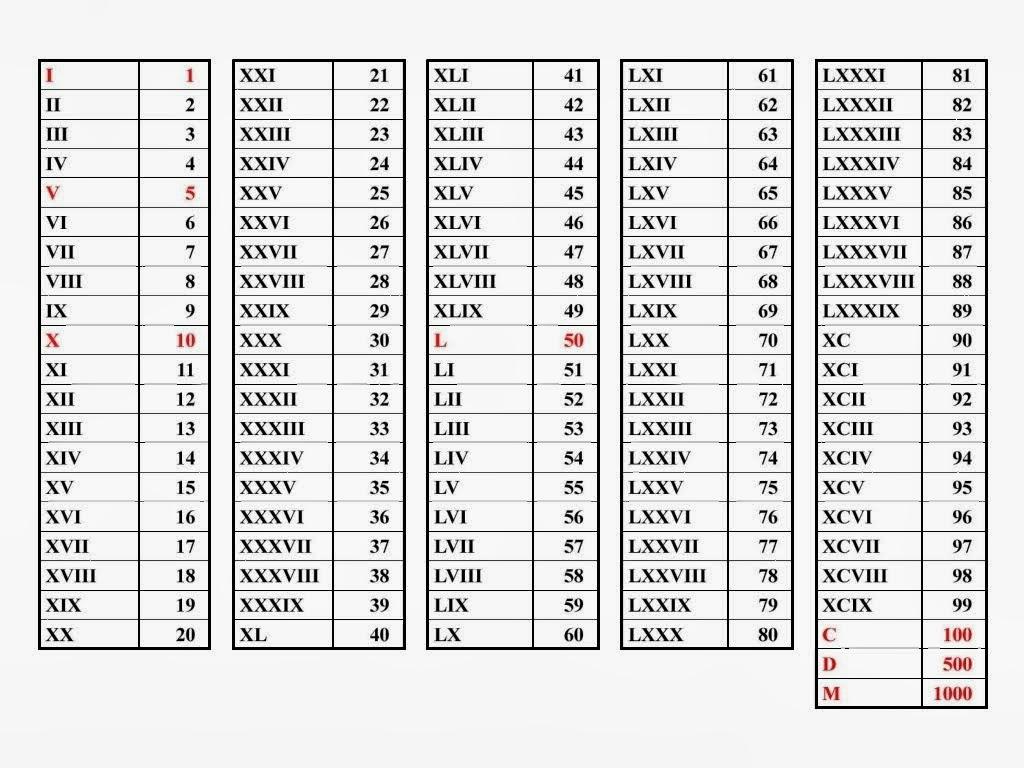 Como Se Escribe 91 En Numeros Romanos 30 en romano - slubne-suknie