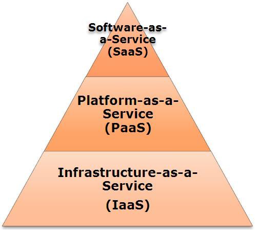 What do you mean by cloud computing? | What is Computing ?