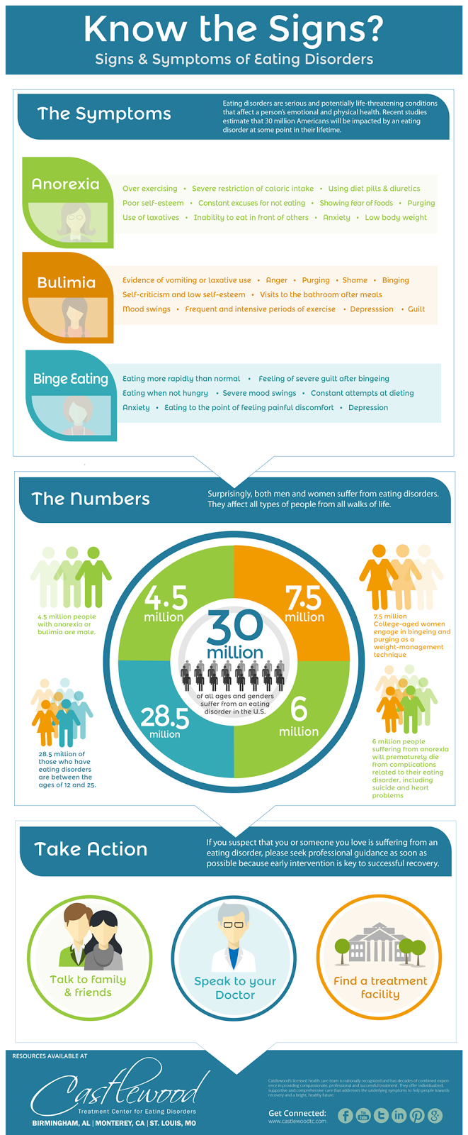 Eating Disorders, Infographic, Castlewood Treatment Center
