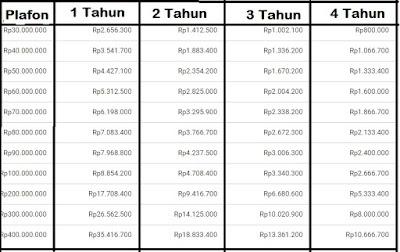 Tabel Bunga Pinjaman bank BCA
