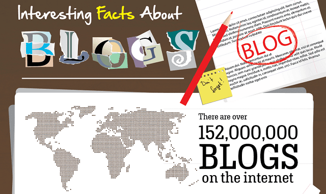 Image: Interesting Facts About Blogging