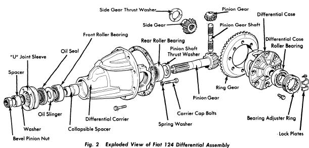 Fiat 124 1975-77 Drive Axles Repair Manual Auto Motive