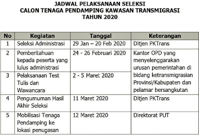 Seleksi Calon Tenaga Pendamping Kawasan Transmigrasi.