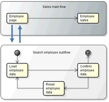 Spring Webflow: Embedding a flow in a modal JSF dialog