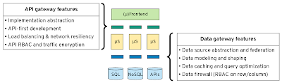 API and Data gateways offering similar capabilities at different layers