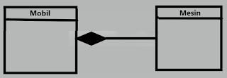 Relasi komposisi pada diagram class