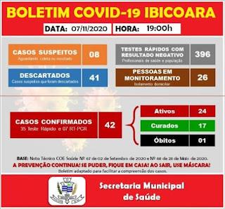 Ibicoara registra mais 06 casos de Covid-19 e 02 curas da doença