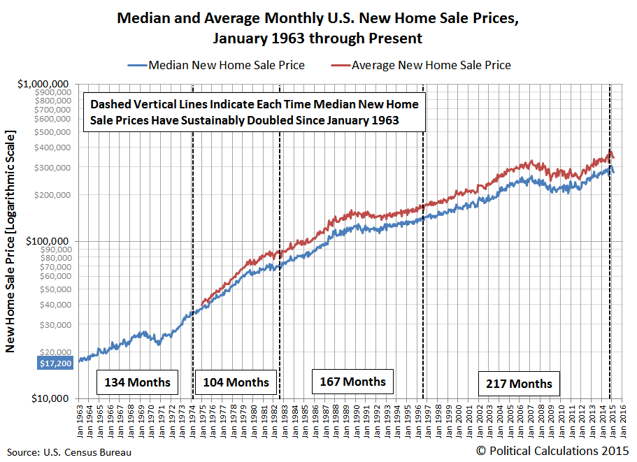 Median and Average New Home Sale Prices in U.S., January 1963 - March 2015