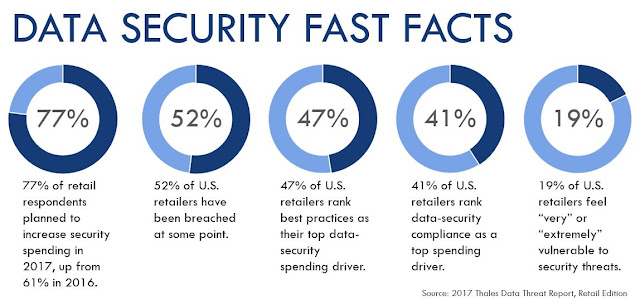 Data Security Facts
