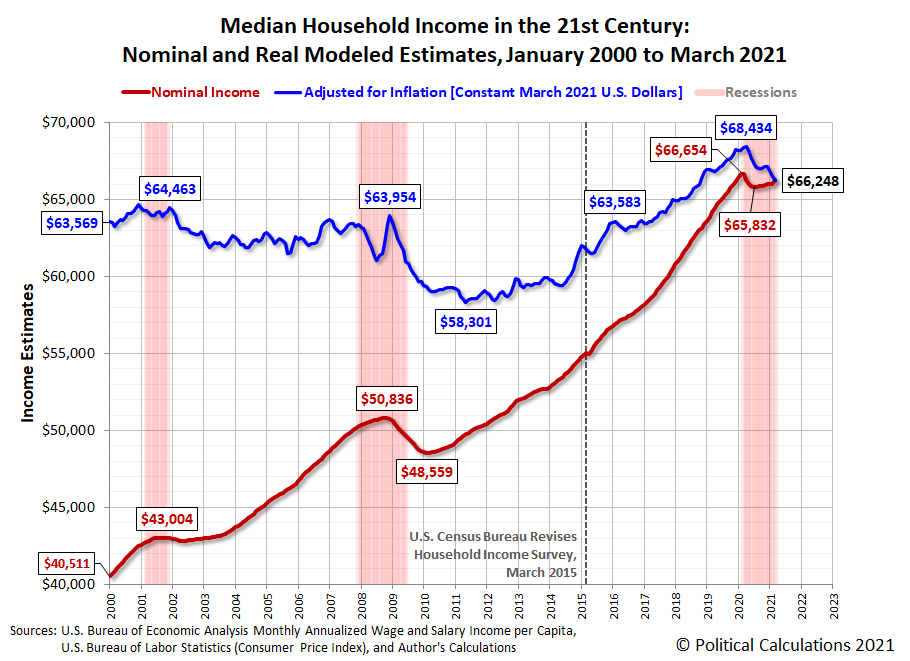 Median Household Income in the 21st Century: Nominal and Real Modeled Estimates, January 2000 to March 2021