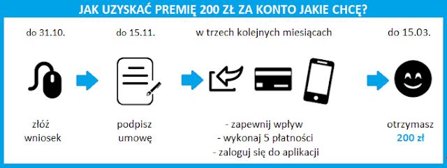 Terminarz promocji z premią 200 zł za Konto Jakie Chcę